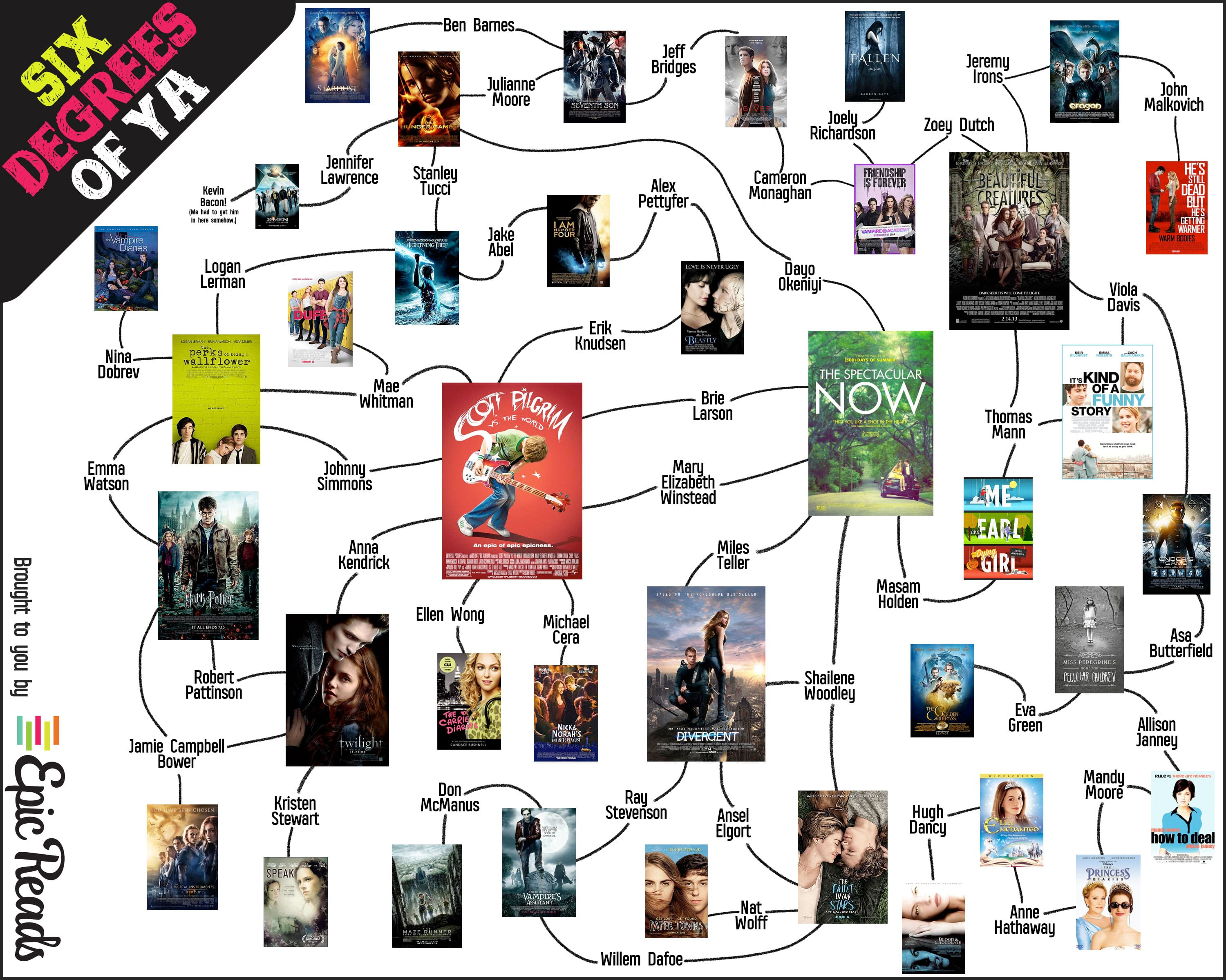 6 Degrees of YA Movies: Presented by Epic Reads!
