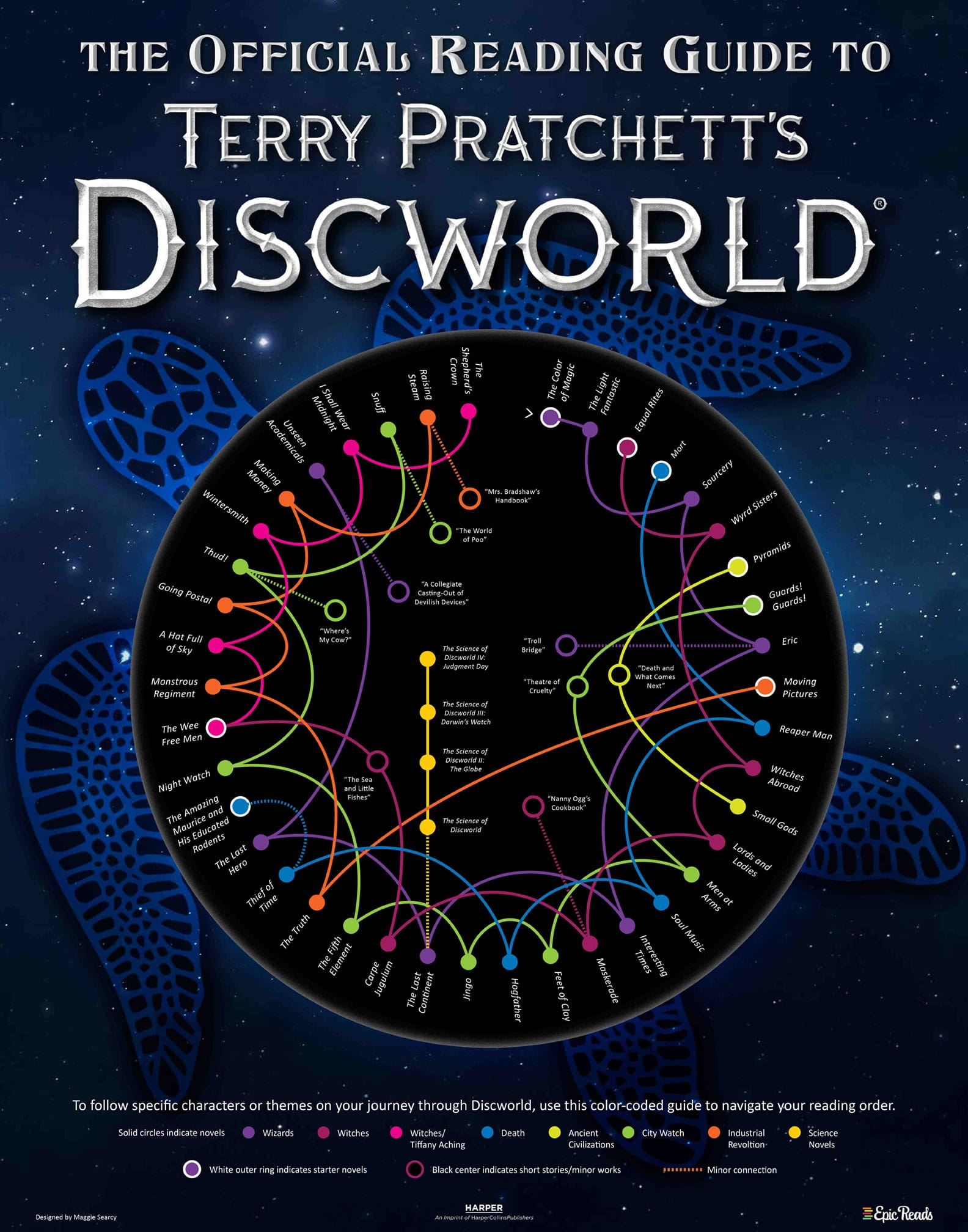 Official Discworld infographic reading guide