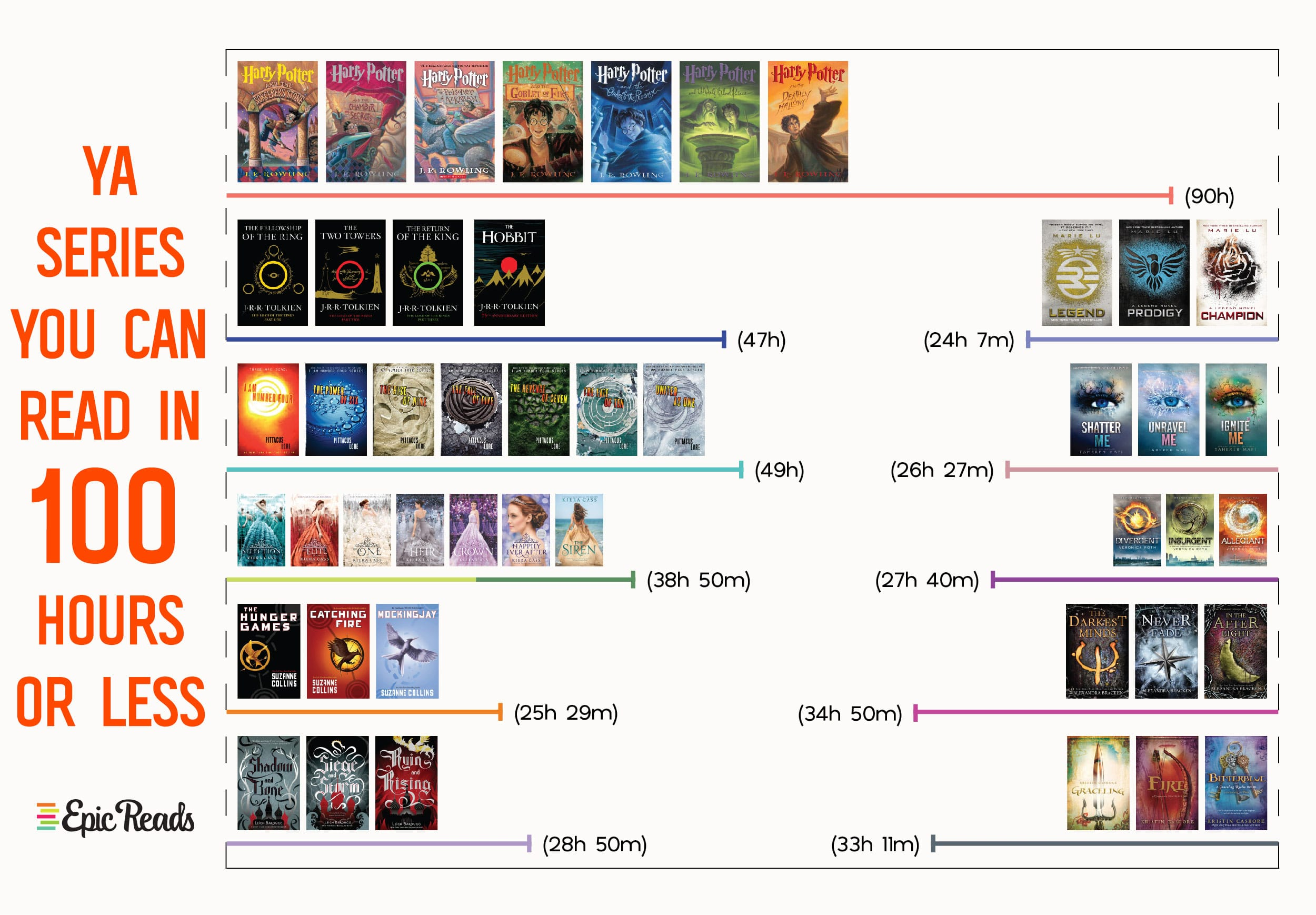 YA Series You Can Read in 100 Hours or Less - infographic by @EpicReads