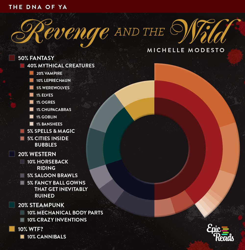 DNA chart for REVENGE & THE WILD by Michelle Modesto - by Epic Reads