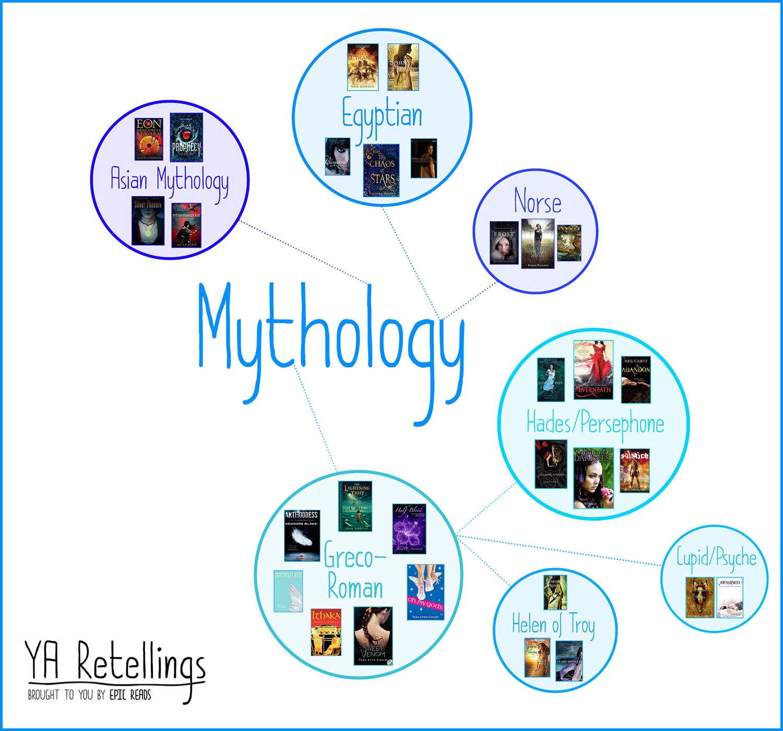 YA RETELLINGS - Mythology- Brought to you by EpicReads