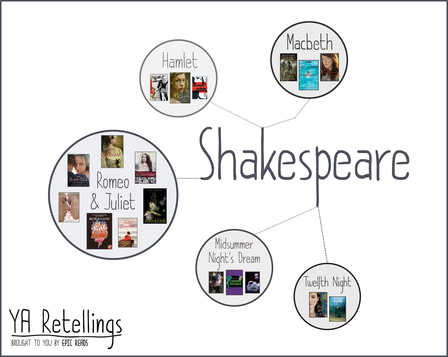 YA RETELLINGS - Shakespeare - Brought to you by EpicReads!